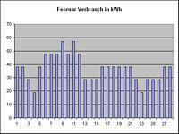 Februar-kWh-Verbrauch
