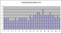Dezemberverbrauch_Kubikmeter